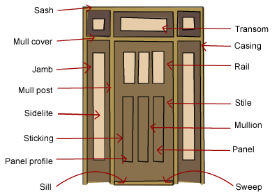 What are the parts of a door build Exterior door components