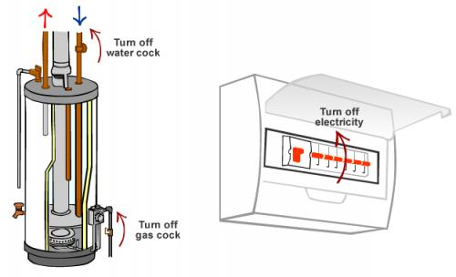 Turn off gas, water and electricity