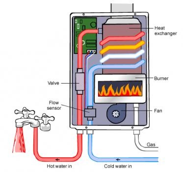 Gas continuous flow hot water system