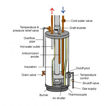 Gas hot water tank system