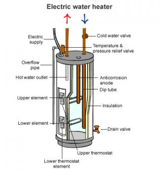 Electric Hot Water Systems Build