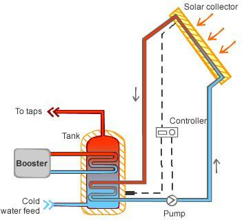 Solar boosted hot water system