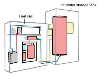 HFC - unit to hot water system
