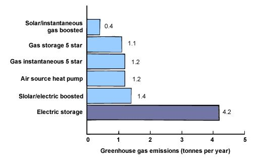 Greenhouse gas emissions - 2
