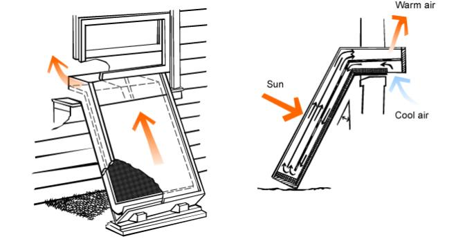 Solar air convection heater
