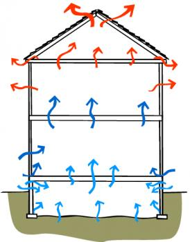 Natural ventilation systems | BUILD