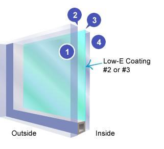 Glass surfaces are conventionally numbered, starting at the outside, with surface #1.
