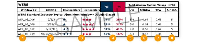 Window energy efficient performance