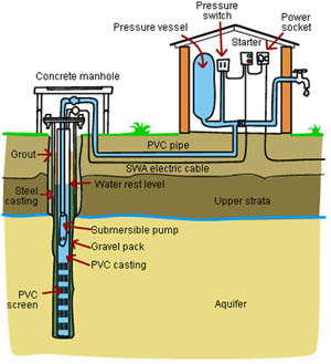 How To Build A Well Water Filtration System