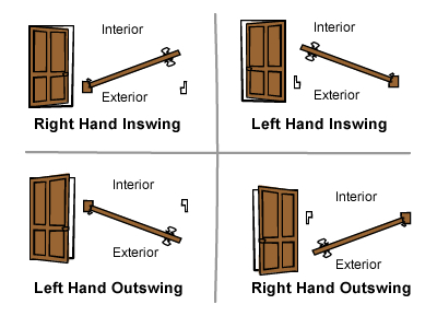 Door handing and swing direction