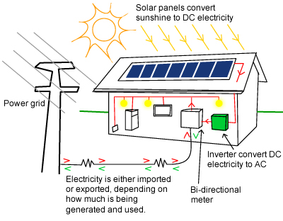How does solar power work build how do solar photovoltaic cells work sciox Choice Image