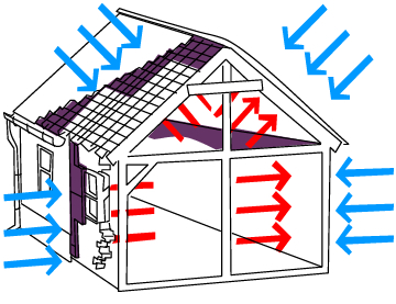 How does thermal insulation work