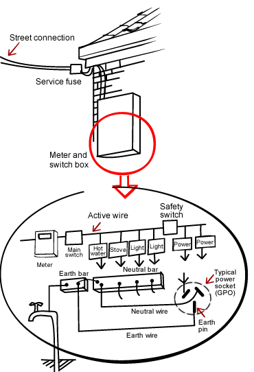 a typical electrical installation  have a look at the diagram