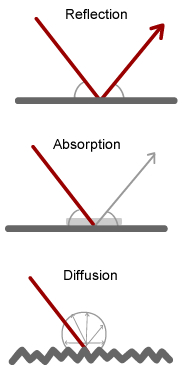 Reflection, diffusion and absorption of sound