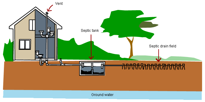 Septic systems | BUILD