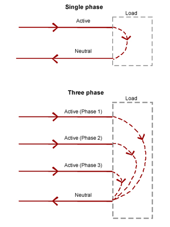 single phase or three phase?