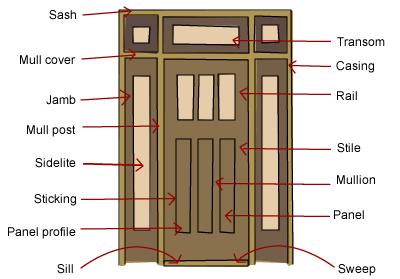 doorway schematic what are the parts of a door  build  what are the parts of a door  build
