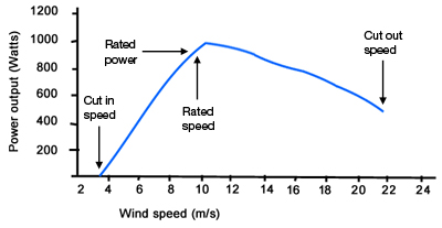 Wind speed, cut in and cut out
