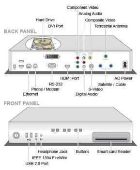 How to connect your set top box