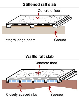 Concrete Question Should Grass Organic Material Be