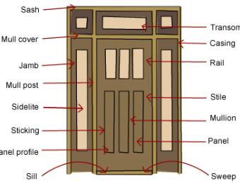 Door frame types